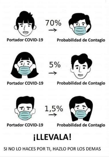 Probabilidad de contagio con mascarilla